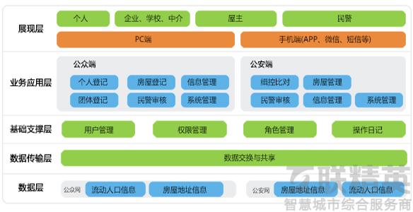 流动人口服务管理信息系统设计运行于互联网,各社区(物业小区)用工