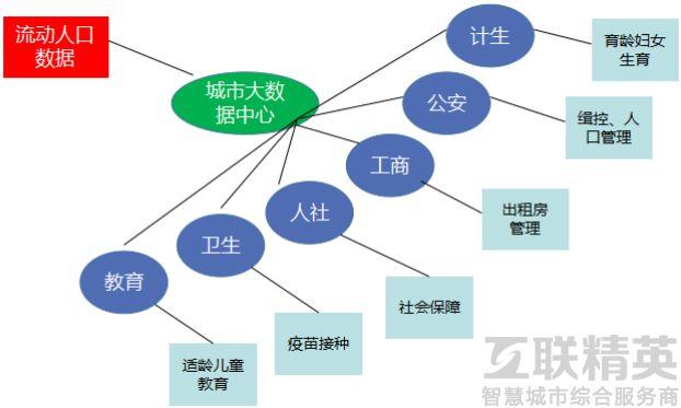 流动人口服务管理信息系统